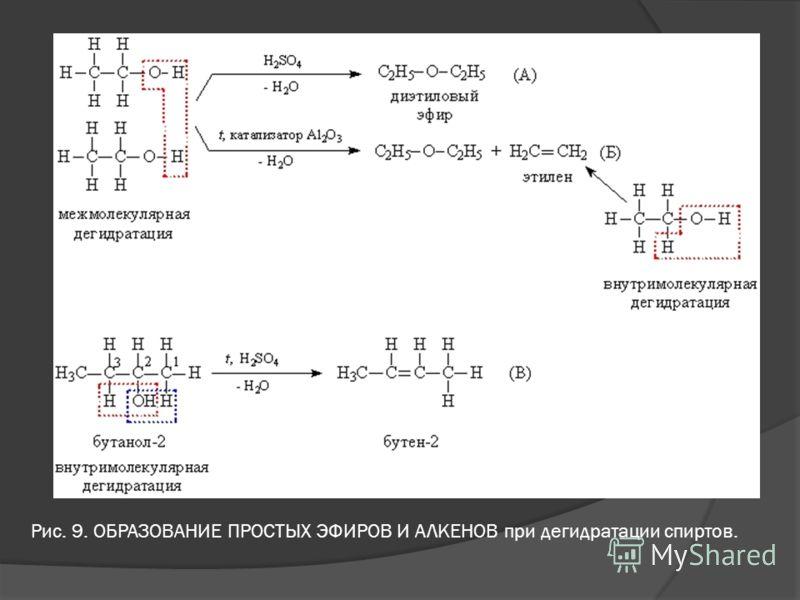 Рис. 9. ОБРАЗОВАНИЕ ПРОСТЫХ ЭФИРОВ И АЛКЕНОВ при дегидратации спиртов.