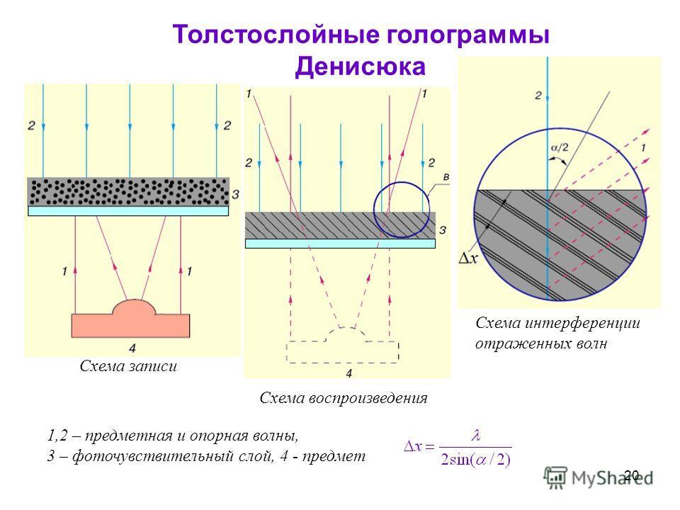 голограммы Денисюка Cхема