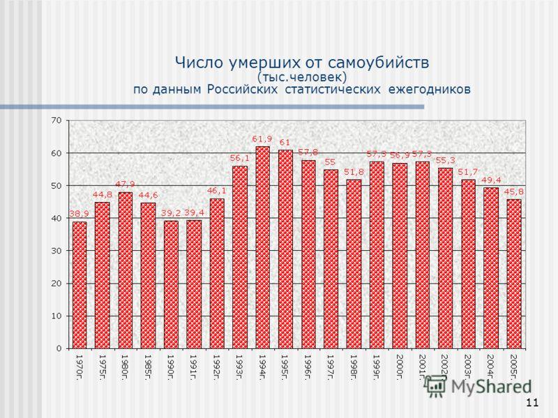 11 Число умерших от самоубийств (тыс.человек) по данным Российских статистических ежегодников