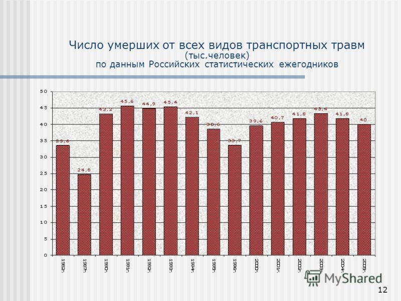 12 Число умерших от всех видов транспортных травм (тыс.человек) по данным Российских статистических ежегодников
