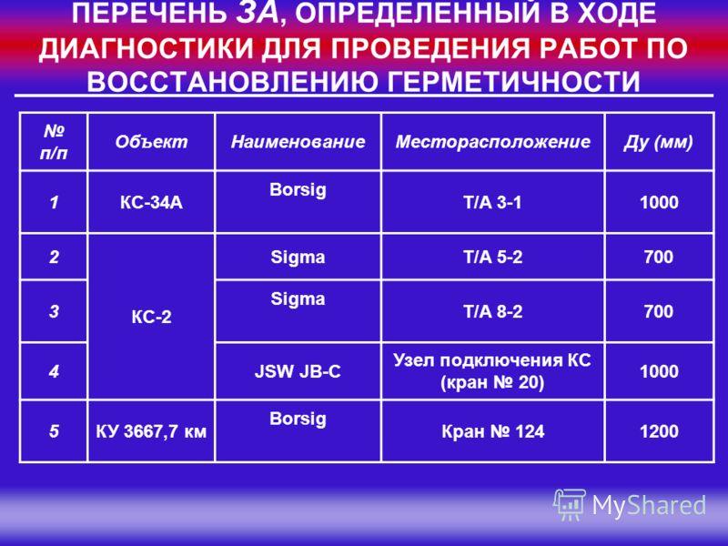 Группа Компаний «МЕЛАКС» ПЕРЕЧЕНЬ ЗА, ОПРЕДЕЛЕННЫЙ В ХОДЕ ДИАГНОСТИКИ ДЛЯ ПРОВЕДЕНИЯ РАБОТ ПО ВОССТАНОВЛЕНИЮ ГЕРМЕТИЧНОСТИ п/п ОбъектНаименованиеМесторасположениеДу (мм) 1КС-34А Borsig Т/А 3-11000 2 КС-2 SigmaТ/А 5-2700 3 Sigma Т/А 8-2700 4JSW JB-C У