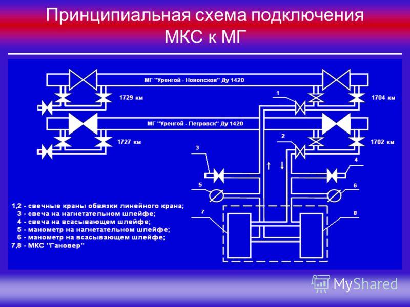 Группа Компаний «МЕЛАКС» Принципиальная схема подключения МКС к МГ