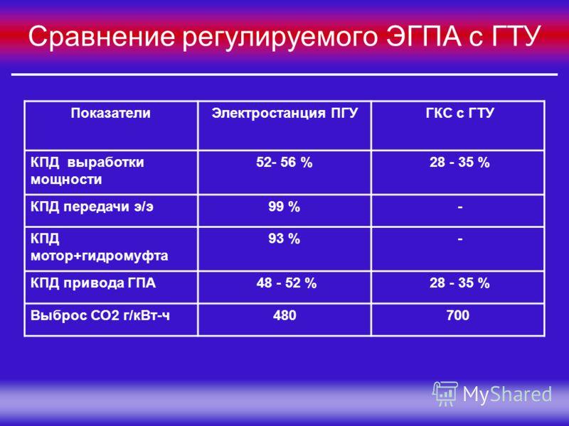 Группа Компаний «МЕЛАКС» Сравнение регулируемого ЭГПА с ГТУ ПоказателиЭлектростанция ПГУ ГКС с ГТУ КПД выработки мощности 52- 56 % 28 - 35 % КПД передачи э/э99 % - КПД мотор+гидромуфта 93 % - КПД привода ГПА 48 - 52 % 28 - 35 % Выброс СО2 г/кВт-ч4807