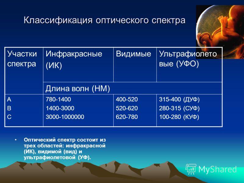 Классификация оптического спектра Оптический спектр состоит из трех областей: инфракрасной (ИК), видимой (вид) и ультрафиолетовой (УФ). Участки спектра Инфракрасные (ИК) ВидимыеУльтрафиолето вые (УФО) Длина волн (НМ) АВСАВС 780-1400 1400-3000 3000-10