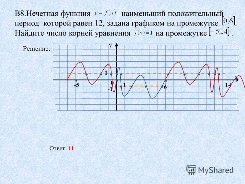 В8.Нечетная функция наименьший положительный период которой равен 12, задана графиком на промежутке. Найдите число корней уравнения на промежутке. Решение: у х 1 0 1-5 6 14 Ответ: 11