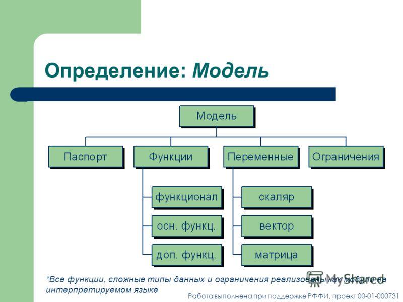 Определение: Модель *Все функции, сложные типы данных и ограничения реализованы как модули на интерпретируемом языке Работа выполнена при поддержке РФФИ, проект 00-01-000731