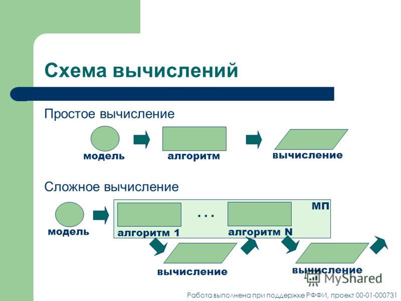 Схема вычислений Сложное вычисление модель алгоритм 1 вычисление... алгоритм N вычисление МП модельалгоритм вычисление Простое вычисление Работа выполнена при поддержке РФФИ, проект 00-01-000731