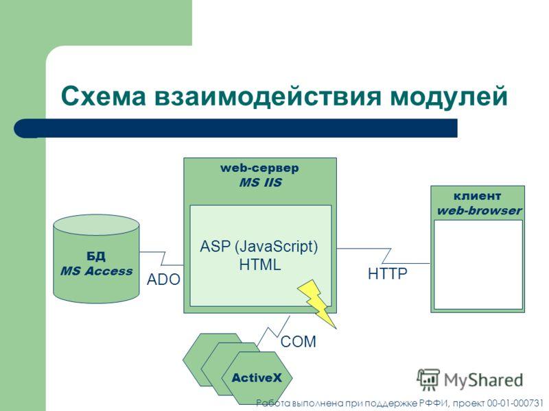 Схема взаимодействия модулей БД MS Access клиент web-browser web-сервер MS IIS ASP (JavaScript) HTML HTTP ADO ActiveX COM Работа выполнена при поддержке РФФИ, проект 00-01-000731