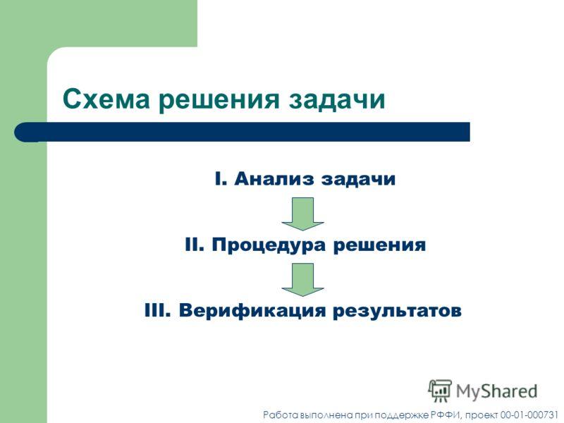 Схема решения задачи I. Анализ задачи II. Процедура решенияIII. Верификация результатов Работа выполнена при поддержке РФФИ, проект 00-01-000731