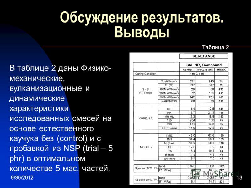 7/28/201213 Обсуждение результатов. Выводы Таблица 2 В таблице 2 даны Физико- механические, вулканизационные и динамические характеристики исследованных смесей на основе естественного каучука без (control) и с пробавкой из NSP (trial – 5 phr) в оптим