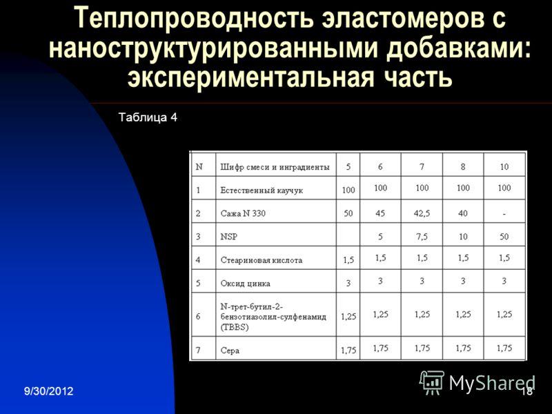 7/28/201218 Теплопроводность эластомеров с наноструктурированными добавками: экспериментальная часть Таблица 4