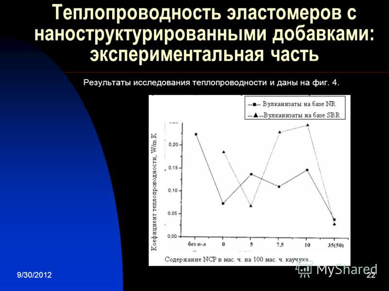 7/28/201222 Теплопроводность эластомеров с наноструктурированными добавками: экспериментальная часть Результаты исследования теплопроводности и даны на фиг. 4.