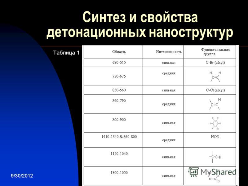 7/28/20128 Синтез и свойства детонационных наноструктур Таблица 1