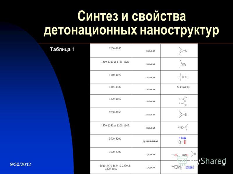 7/28/20129 Синтез и свойства детонационных наноструктур Таблица 1