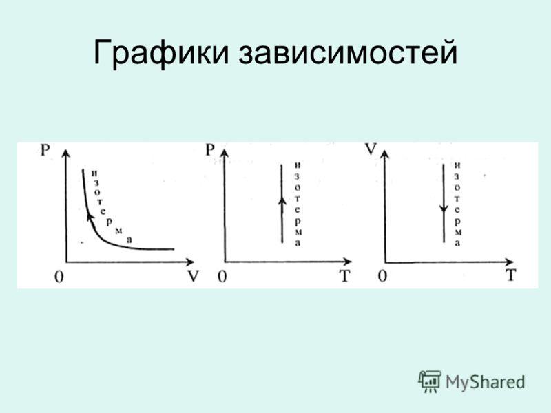 Графики зависимостей