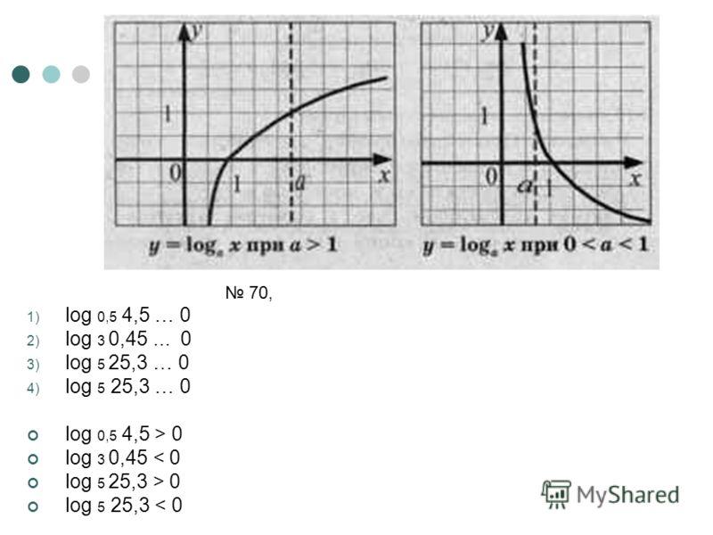 70, 1) log 0,5 4,5 … 0 2) log 3 0,45... 0 3) log 5 25,3 … 0 4) log 5 25,3 … 0 log 0,5 4,5 > 0 log 3 0,45 < 0 log 5 25,3 > 0 log 5 25,3 < 0