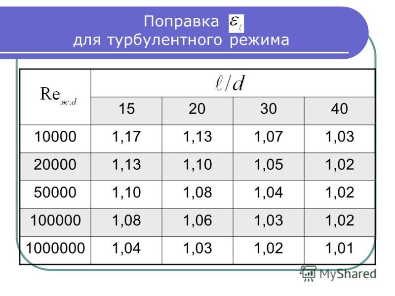 Поправка для турбулентного режима 15203040 100001,171,131,071,03 200001,131,101,051,02 500001,101,081,041,02 1000001,081,061,031,02 10000001,041,031,021,01