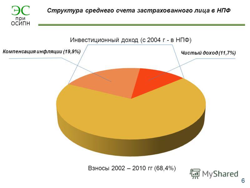ЭС при ОСИПН 6 Взносы 2002 – 2010 гг (68,4%) Инвестиционный доход (с 2004 г - в НПФ) Компенсация инфляции (19,9%) Чистый доход (11,7%) Структура среднего счета застрахованного лица в НПФ
