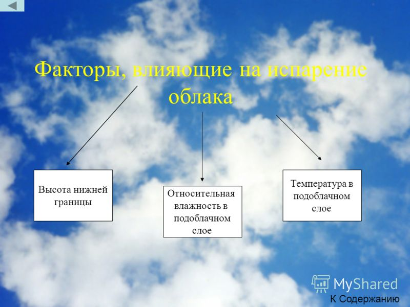 Факторы, влияющие на испарение облака Высота нижней границы Относительная влажность в подоблачном слое Температура в подоблачном слое К Содержанию