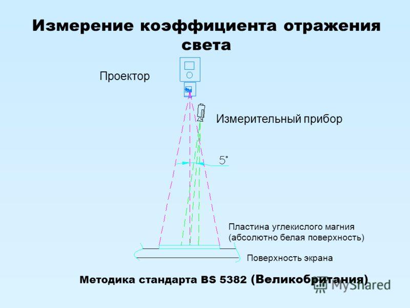 Измерение коэффициента отражения света Проектор Измерительный прибор Пластина углекислого магния (абсолютно белая поверхность) Поверхность экрана Методика стандарта BS 5382 (Великобритания)