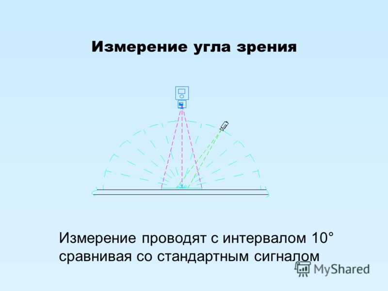 Измерение угла зрения Измерение проводят с интервалом 10° сравнивая со стандартным сигналом