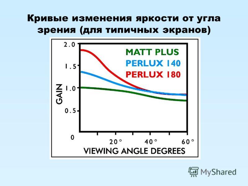 Кривые изменения яркости от угла зрения (для типичных экранов)