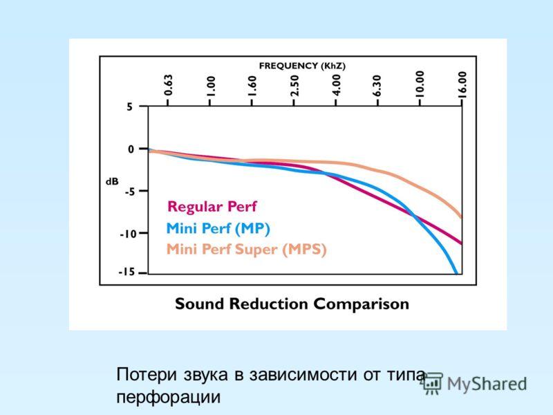 Потери звука в зависимости от типа перфорации