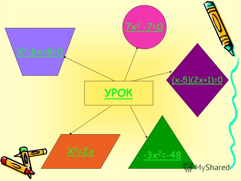 УРОК -3х 2 =-48 Х 2 -6х+9=0 Х 2 =2х (х-5)(2х+1)=0 7х 2 -7=0