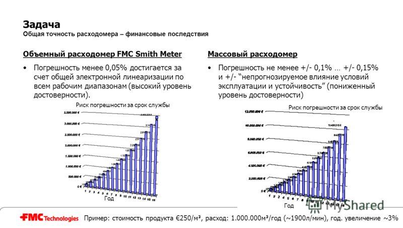 Задача Общая точность расходомера – финансовые последствия Объемный расходомер FMC Smith Meter Погрешность менее 0,05% достигается за счет общей электронной линеаризации по всем рабочим диапазонам (высокий уровень достоверности). Массовый расходомер