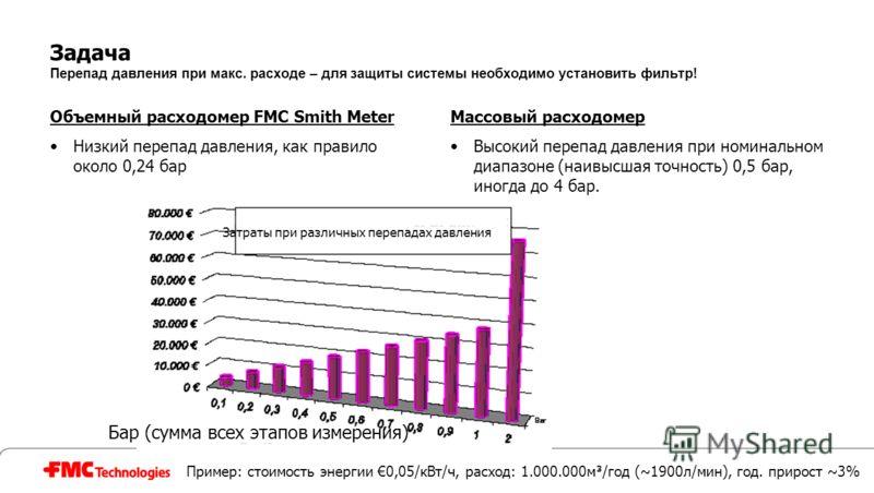 Задача Перепад давления при макс. расходе – для защиты системы необходимо установить фильтр! Объемный расходомер FMC Smith Meter Низкий перепад давления, как правило около 0,24 бар Массовый расходомер Высокий перепад давления при номинальном диапазон