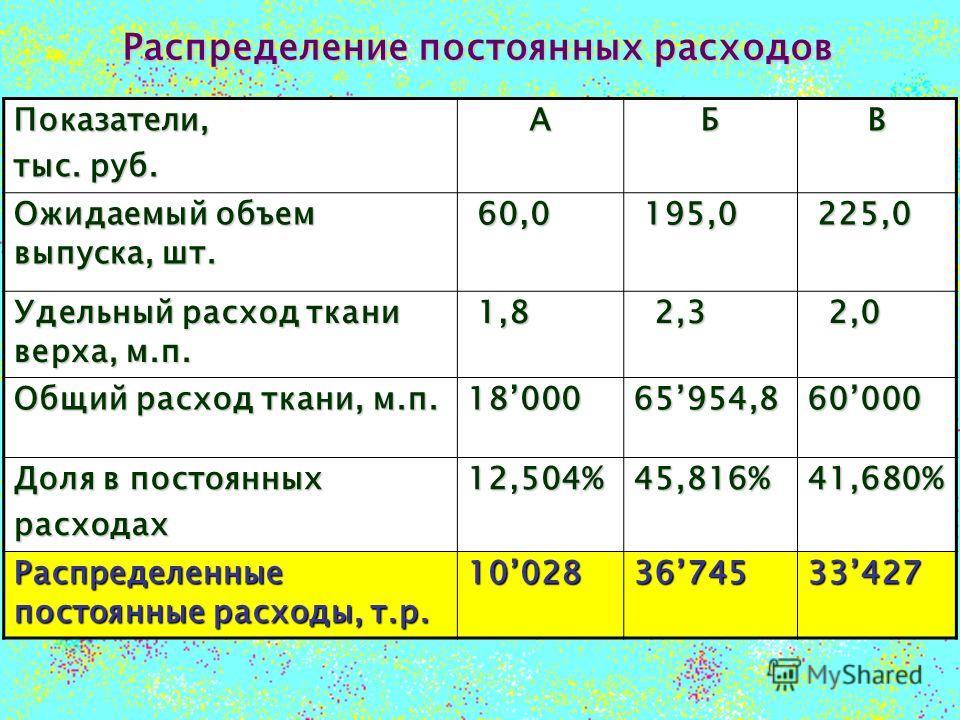 Распределение постоянных расходов Показатели, тыс. руб. АБВ Ожидаемый объем выпуска, шт. 60,0 60,0 195,0 195,0 225,0 225,0 Удельный расход ткани верха, м.п. 1,8 1,8 2,3 2,3 2,0 2,0 Общий расход ткани, м.п. 18000 65954,8 60000 Доля в постоянных расход