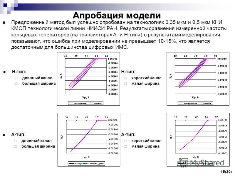 15(20) Апробация модели Предложенный метод был успешно опробован на технологиях 0,35 мкм и 0,5 мкм КНИ КМОП технологической линии НИИСИ РАН. Результаты сравнения измеренной частоты кольцевых генераторов (на транзисторах A- и H-типа) с результатами мо