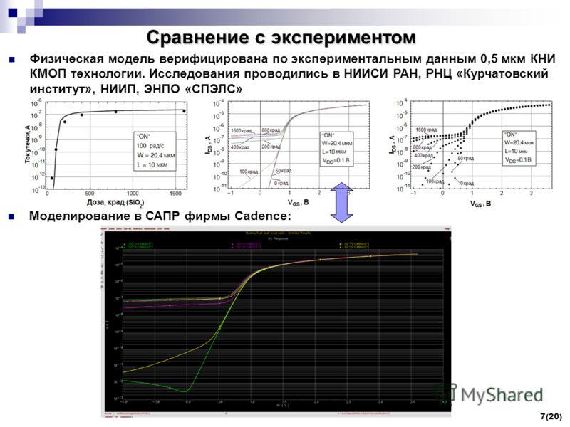 7(20) Сравнение с экспериментом Физическая модель верифицирована по экспериментальным данным 0,5 мкм КНИ КМОП технологии. Исследования проводились в НИИСИ РАН, РНЦ «Курчатовский институт», НИИП, ЭНПО «СПЭЛС» Моделирование в САПР фирмы Cadence: