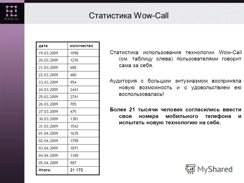 Статистика Wow-Call Статистика использования технологии Wow-Call (см. таблицу слева) пользователями говорит сама за себя. Аудитория с большим энтузиазмом восприняла новую возможность и с удовольствием ею воспользовалась! Более 21 тысячи человек согла
