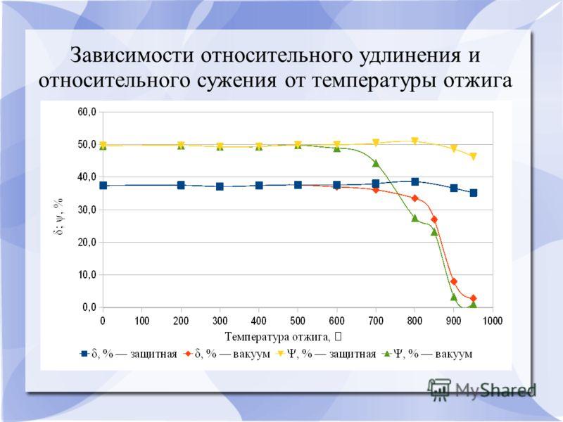 Зависимости относительного удлинения и относительного сужения от температуры отжига