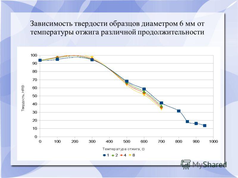 Зависимость твердости образцов диаметром 6 мм от температуры отжига различной продолжительности