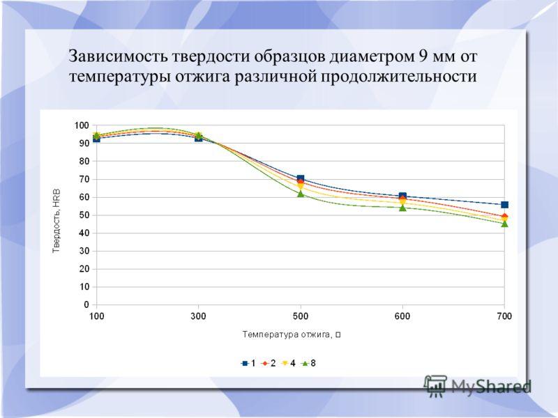 Зависимость твердости образцов диаметром 9 мм от температуры отжига различной продолжительности