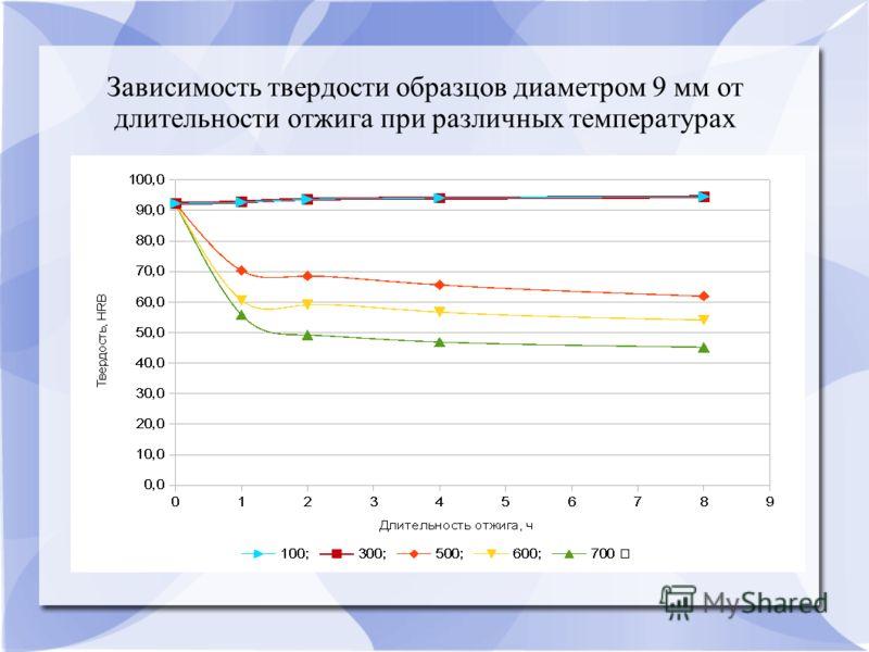 Зависимость твердости образцов диаметром 9 мм от длительности отжига при различных температурах