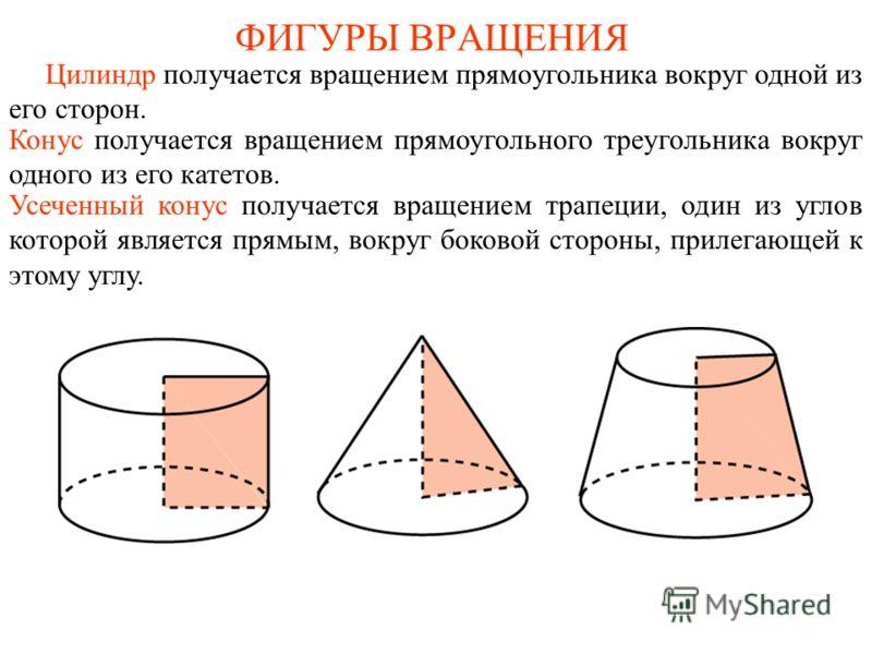 ФИГУРЫ ВРАЩЕНИЯ Цилиндр получается вращением прямоугольника вокруг одной из его сторон. Конус получается вращением прямоугольного треугольника вокруг одного из его катетов. Усеченный конус получается вращением трапеции, один из углов которой является