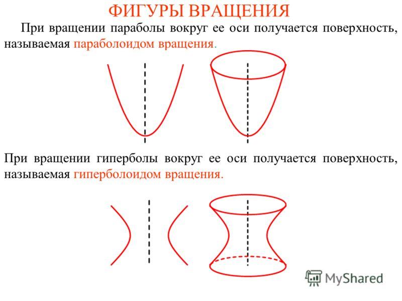 ФИГУРЫ ВРАЩЕНИЯ При вращении параболы вокруг ее оси получается поверхность, называемая параболоидом вращения. При вращении гиперболы вокруг ее оси получается поверхность, называемая гиперболоидом вращения.
