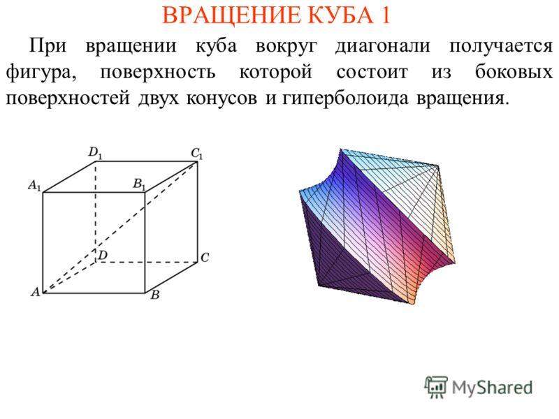 ВРАЩЕНИЕ КУБА 1 При вращении куба вокруг диагонали получается фигура, поверхность которой состоит из боковых поверхностей двух конусов и гиперболоида вращения.