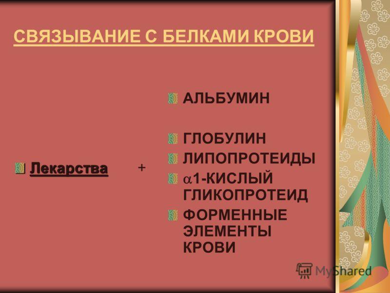 СВЯЗЫВАНИЕ С БЕЛКАМИ КРОВИ Лекарства Лекарства + АЛЬБУМИН ГЛОБУЛИН ЛИПОПРОТЕИДЫ 1-КИСЛЫЙ ГЛИКОПРОТЕИД ФОРМЕННЫЕ ЭЛЕМЕНТЫ КРОВИ