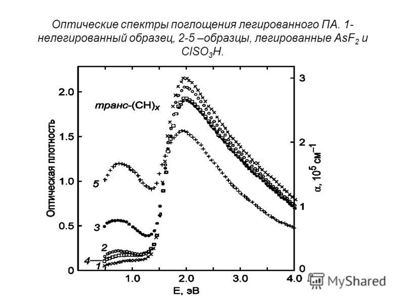 Оптические спектры поглощения легированного ПА. 1- нелегированный образец, 2-5 –образцы, легированные AsF 2 и ClSO 3 H.