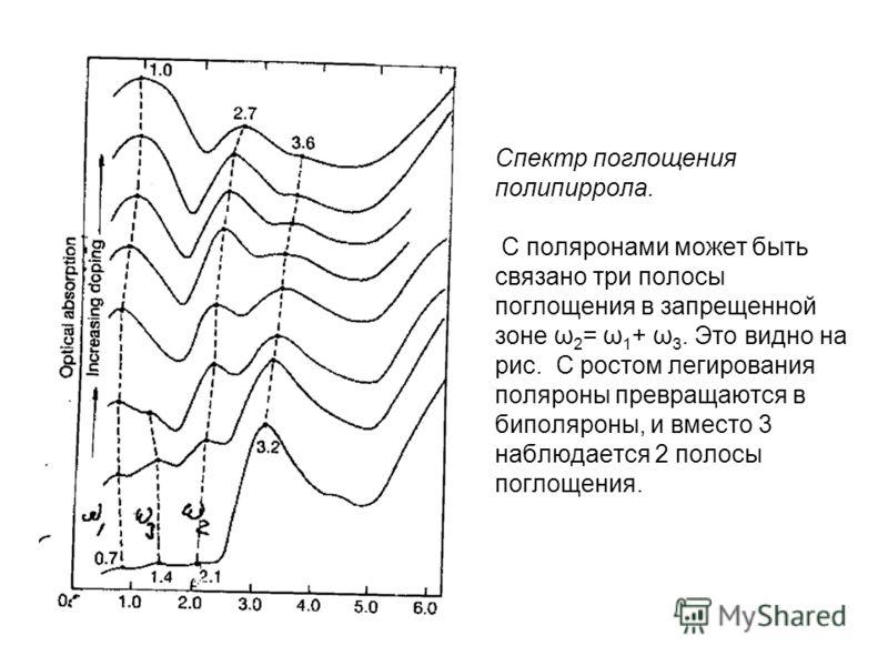 Спектр поглощения полипиррола. С поляронами может быть связано три полосы поглощения в запрещенной зоне ω 2 = ω 1 + ω 3. Это видно на рис. С ростом легирования поляроны превращаются в биполяроны, и вместо 3 наблюдается 2 полосы поглощения.