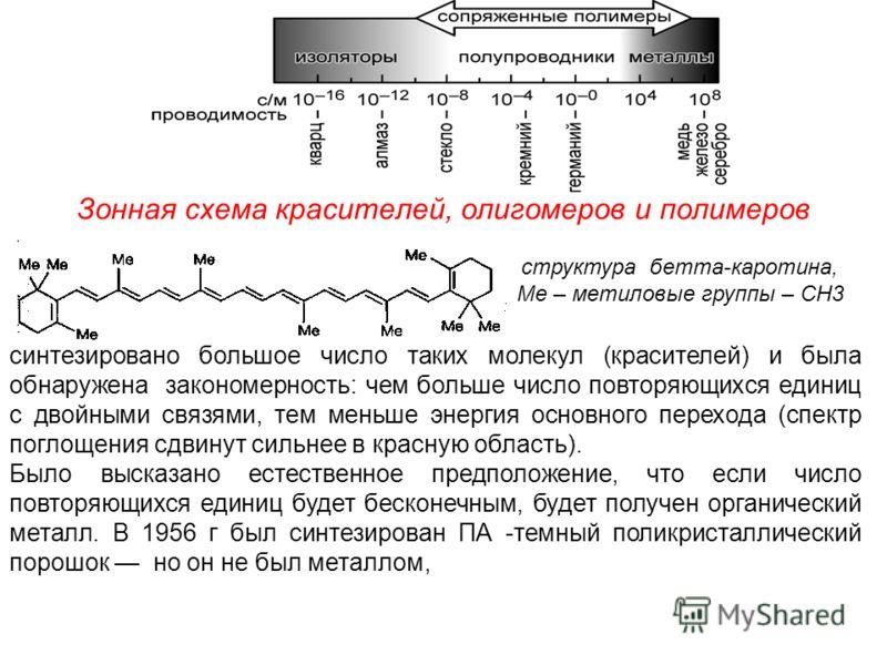 Зонная схема красителей, олигомеров и полимеров структура бетта-каротина, Ме – метиловые группы – CH3 синтезировано большое число таких молекул (красителей) и была обнаружена закономерность: чем больше число повторяющихся единиц с двойными связями, т
