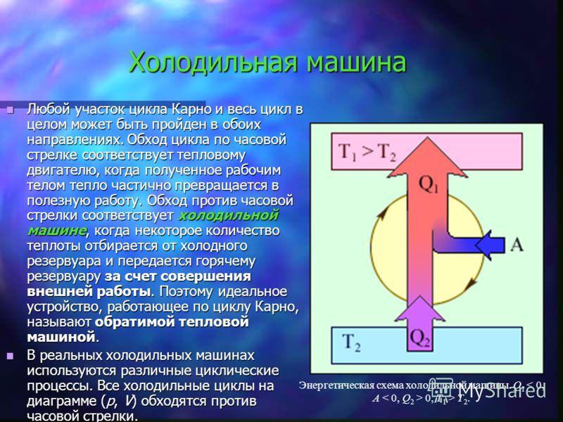 Холодильная машина Любой участок цикла Карно и весь цикл в целом может быть пройден в обоих направлениях. Обход цикла по часовой стрелке соответствует тепловому двигателю, когда полученное рабочим телом тепло частично превращается в полезную работу.