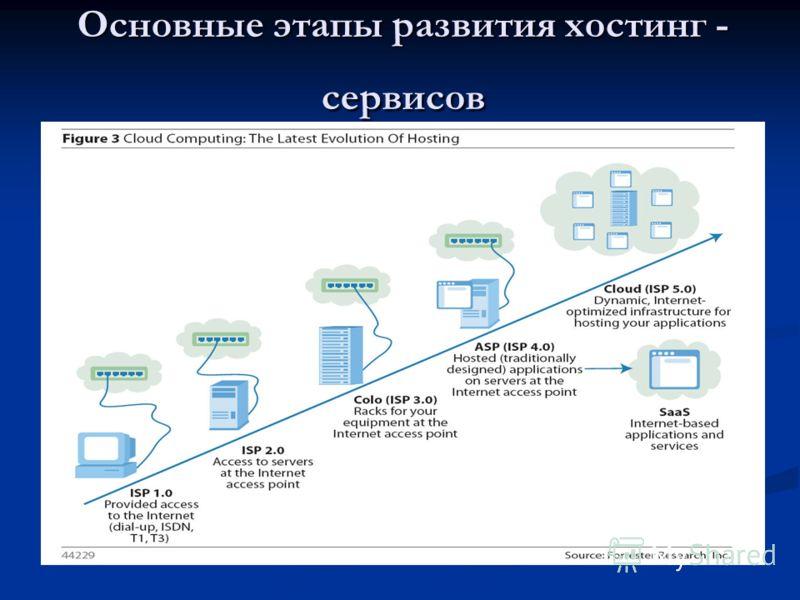 Основные этапы развития хостинг - сервисов