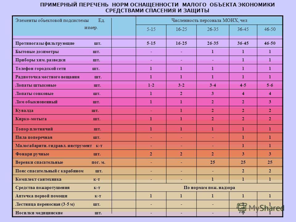 ПРИМЕРНЫЙ ПЕРЕЧЕНЬ НОРМ ОСНАЩЕННОСТИ МАЛОГО ОБЪЕКТА ЭКОНОМИКИ СРЕДСТВАМИ СПАСЕНИЯ И ЗАЩИТЫ Элементы объектовой подсистемы Ед. измер. Численность персонала МОНХ, чел 5-1516-2526-3536-4546-50 Противогазы фильтрующие шт.5-1516-2526-3536-4546-50 Бытовые