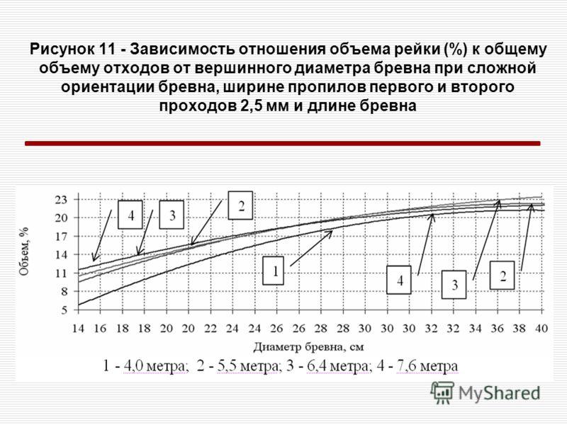 Рисунок 11 - Зависимость отношения объема рейки (%) к общему объему отходов от вершинного диаметра бревна при сложной ориентации бревна, ширине пропилов первого и второго проходов 2,5 мм и длине бревна