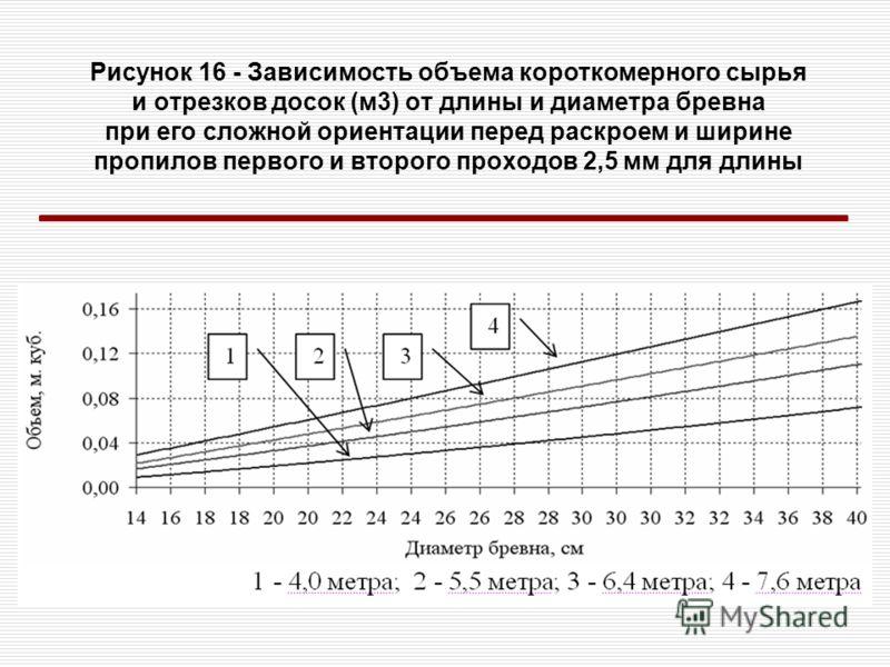 Рисунок 16 - Зависимость объема короткомерного сырья и отрезков досок (м3) от длины и диаметра бревна при его сложной ориентации перед раскроем и ширине пропилов первого и второго проходов 2,5 мм для длины